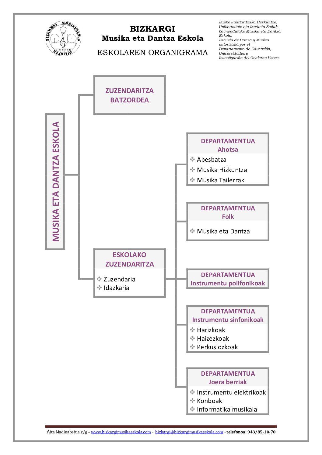 Eskolaren--ORGANIGRAMA