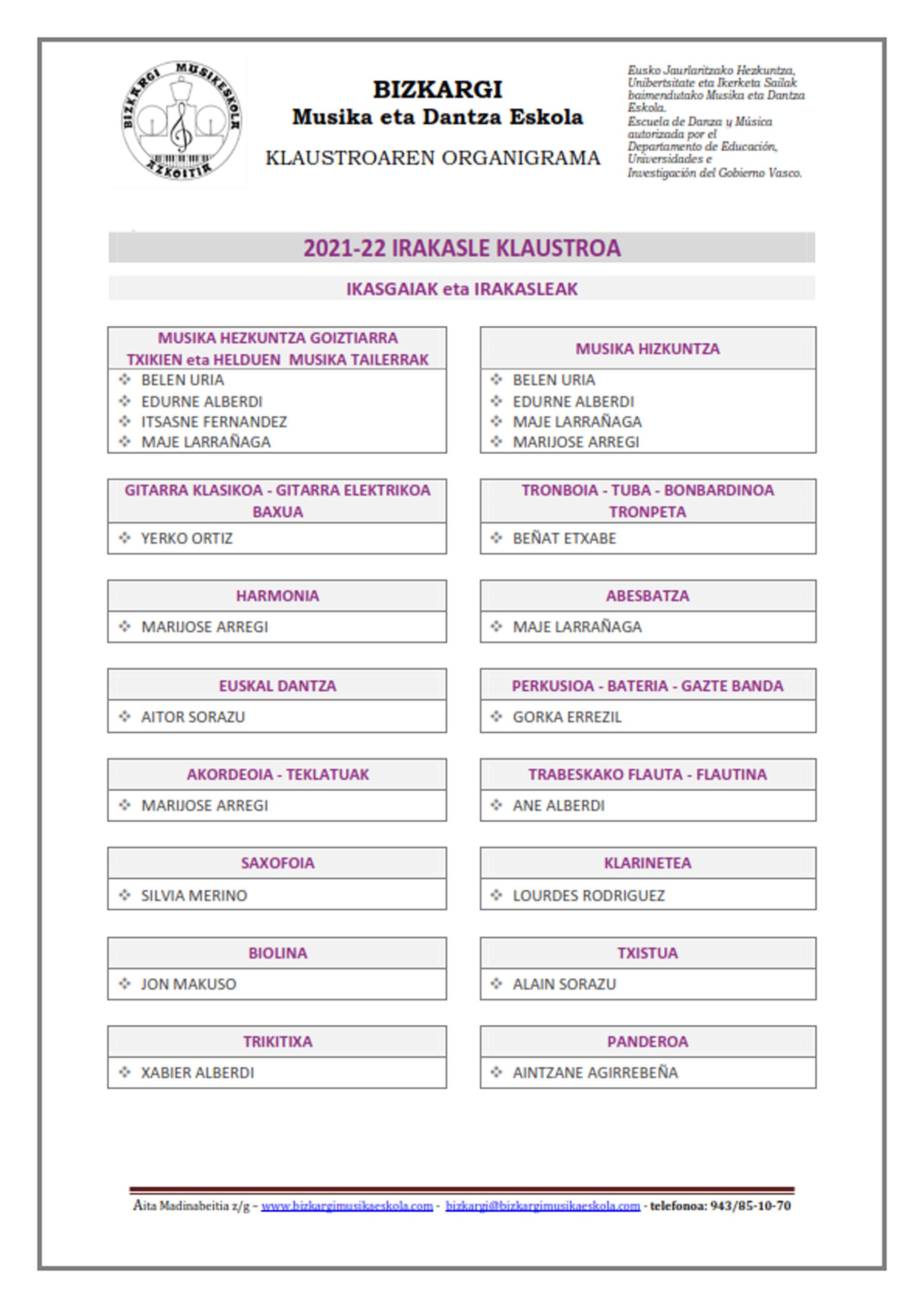 20-21-IRAKASLEAK-organigrama